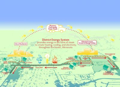 remedering of district energy system City of Rochester to Olmsted County